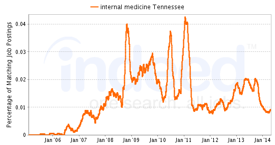 Chart of Internal Medicine job growth in Tennessee